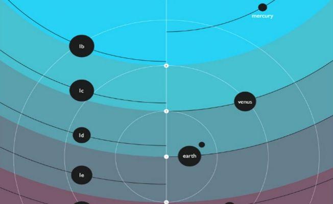 Dünya'ya benzeyen 7 gezegenden 3'ünde hayat olabilir